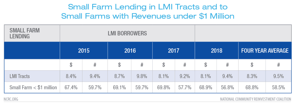 Small Farm Lending in LMI Tracts and to Small Farms with Revenues under $1 Million