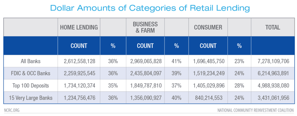 Dollar Amounts of Categories of Retail Lending