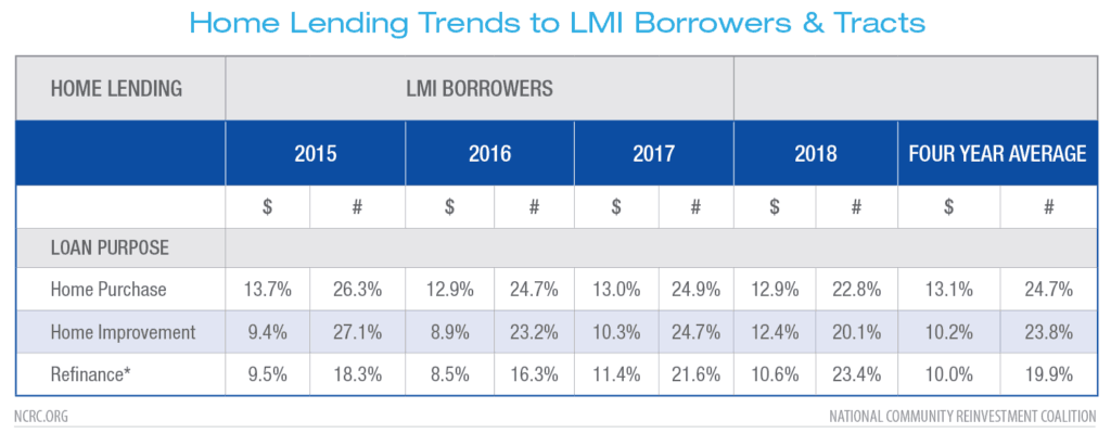 Home Lending Trends to LMI Borrowers & Tracts