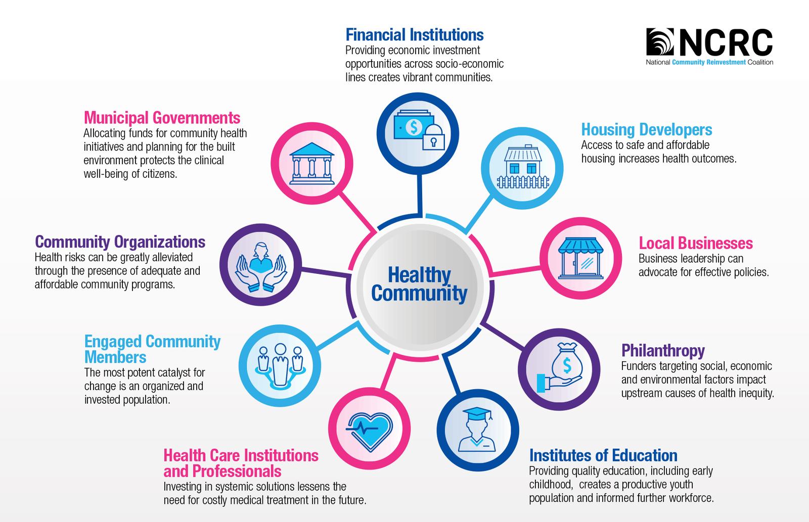 Healthy Community graphic