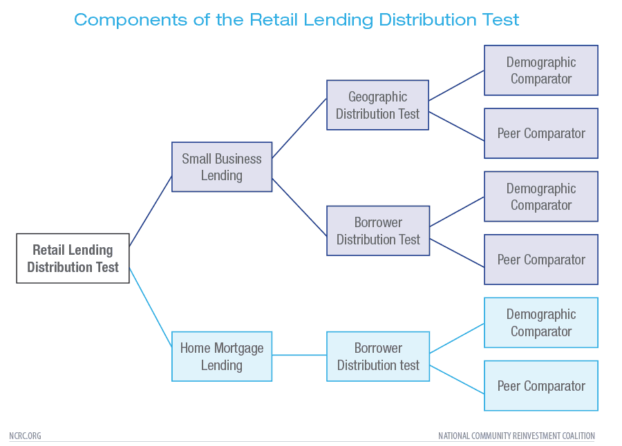 Components of the Retail Lending Distribution Test