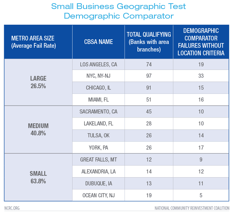 Small Business Geographic Test Demographic Comparator
