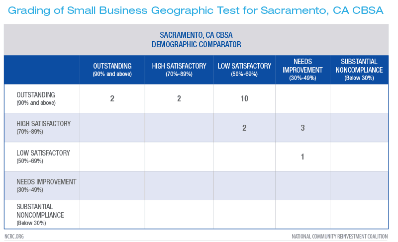 Grading of Small Business Geographic Test for Sacramento, CA CBSA