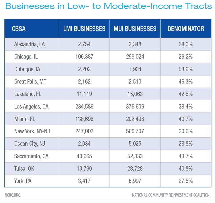 Businesses in Low- to Moderate-Income Tracts