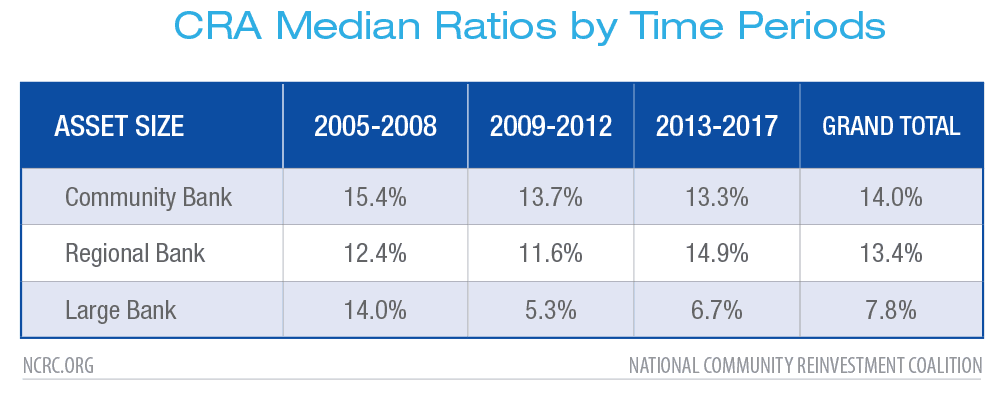 CRA Median Ratios by Time Periods
