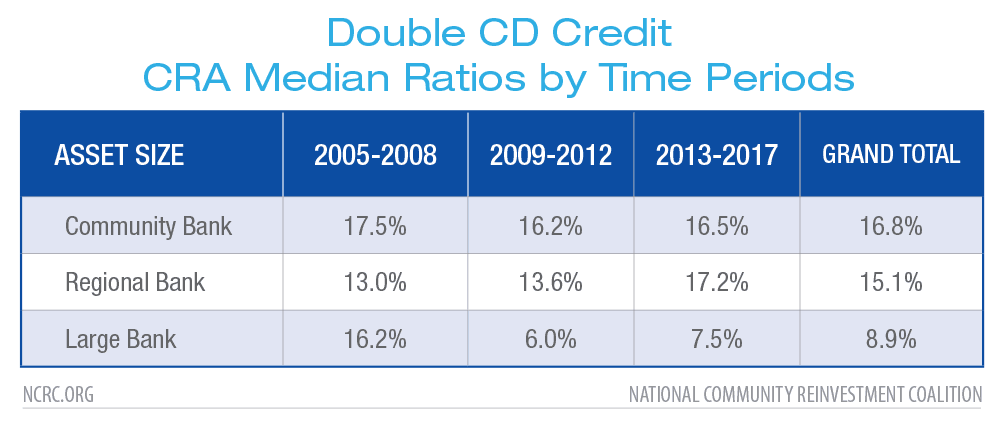 Double CD Credit CRA Median Ratios by Time Periods