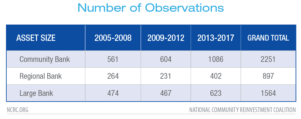 Number of Observations