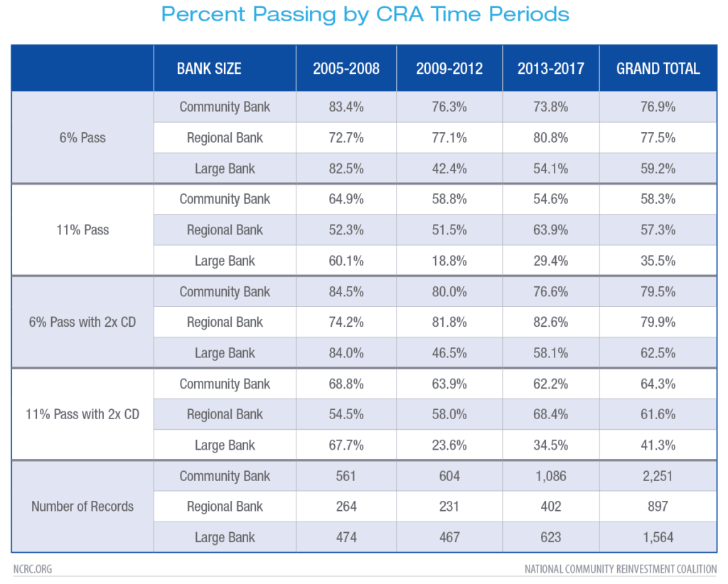 Percent Passing by CRA Time Periods