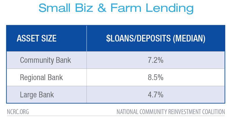 Small Biz & Farm Lending