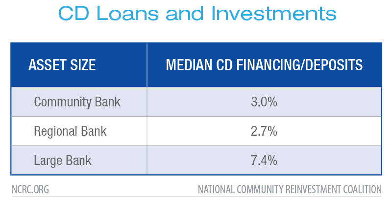 CD Loans and Investments