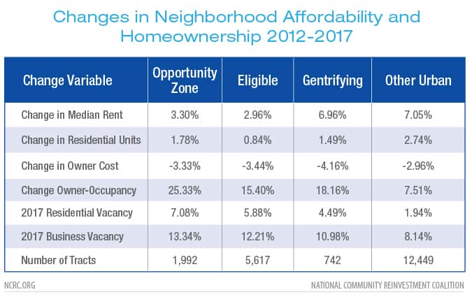 Changes in Neighborhood Affordability and Homeownership 2012-2017