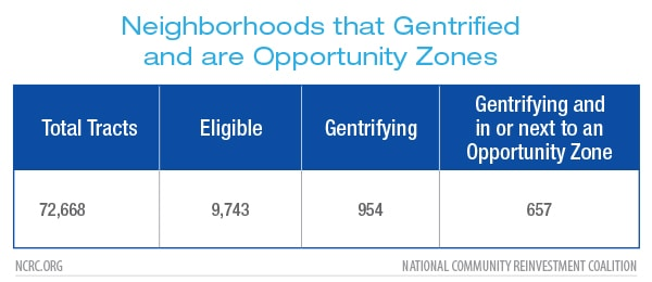 Neighborhoods that Gentrified and are Opportunity Zones