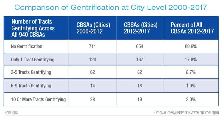 Comparison of Gentrification at City Level 2000-2017