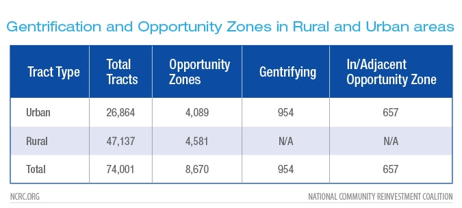 Gentrification and Opportunity Zones in Rural and Urban areas