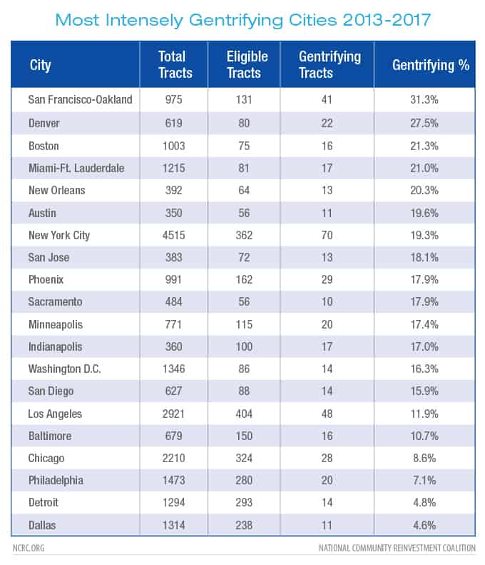 Most Intensely Gentrifying Cities 2013-2017