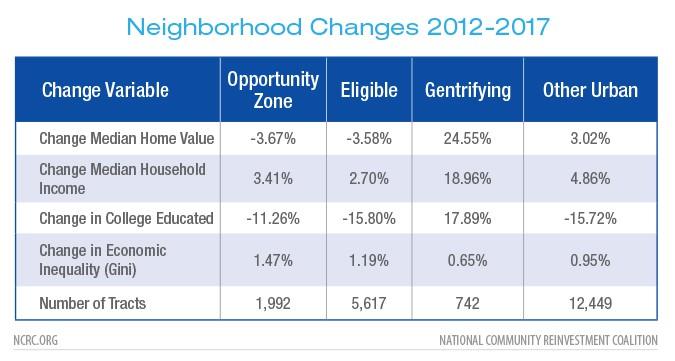 Neighborhood Changes 2012-2017
