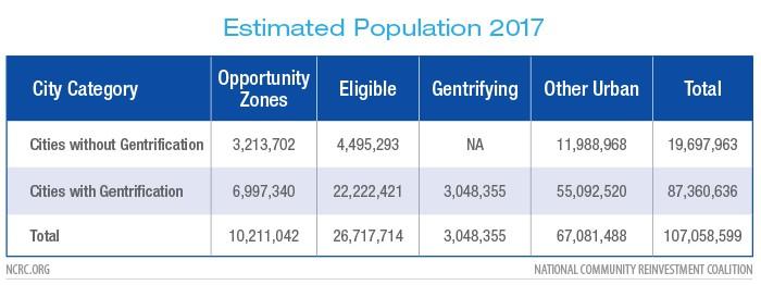 Estimated Population 2017
