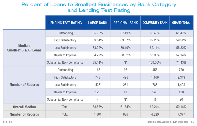 Percent of Loans to Smallest Businesses by Bank Category and Lending Test Rating