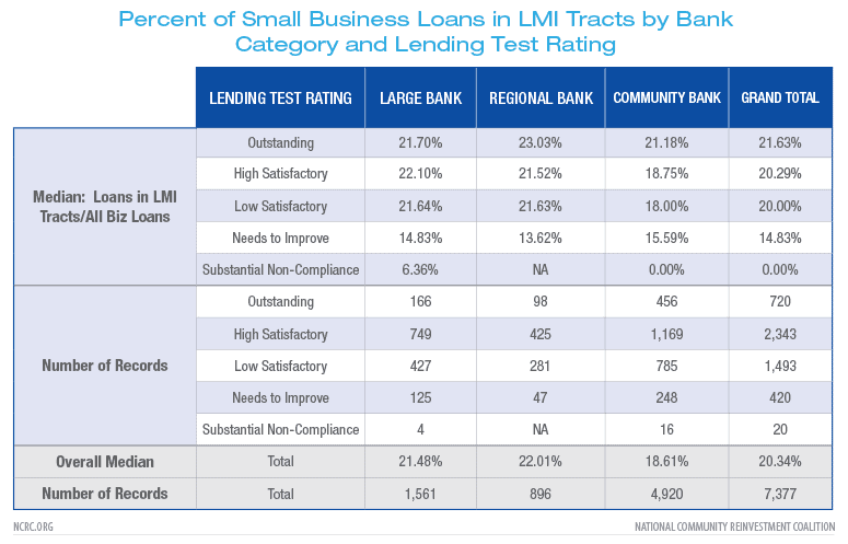 Percent of Small Business Loans in LMI Tracts by Bank Category and Lending Test Rating