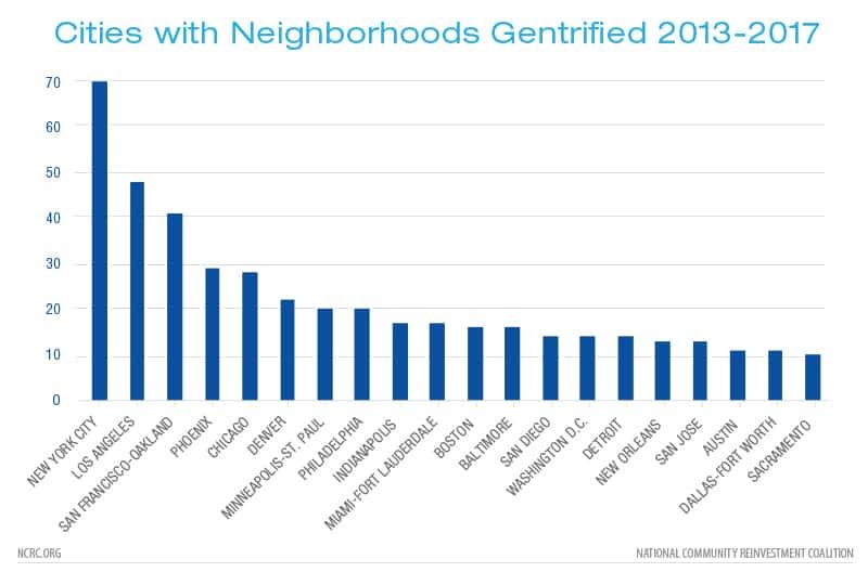Cities with Neighborhoods Gentrified 2013-2017