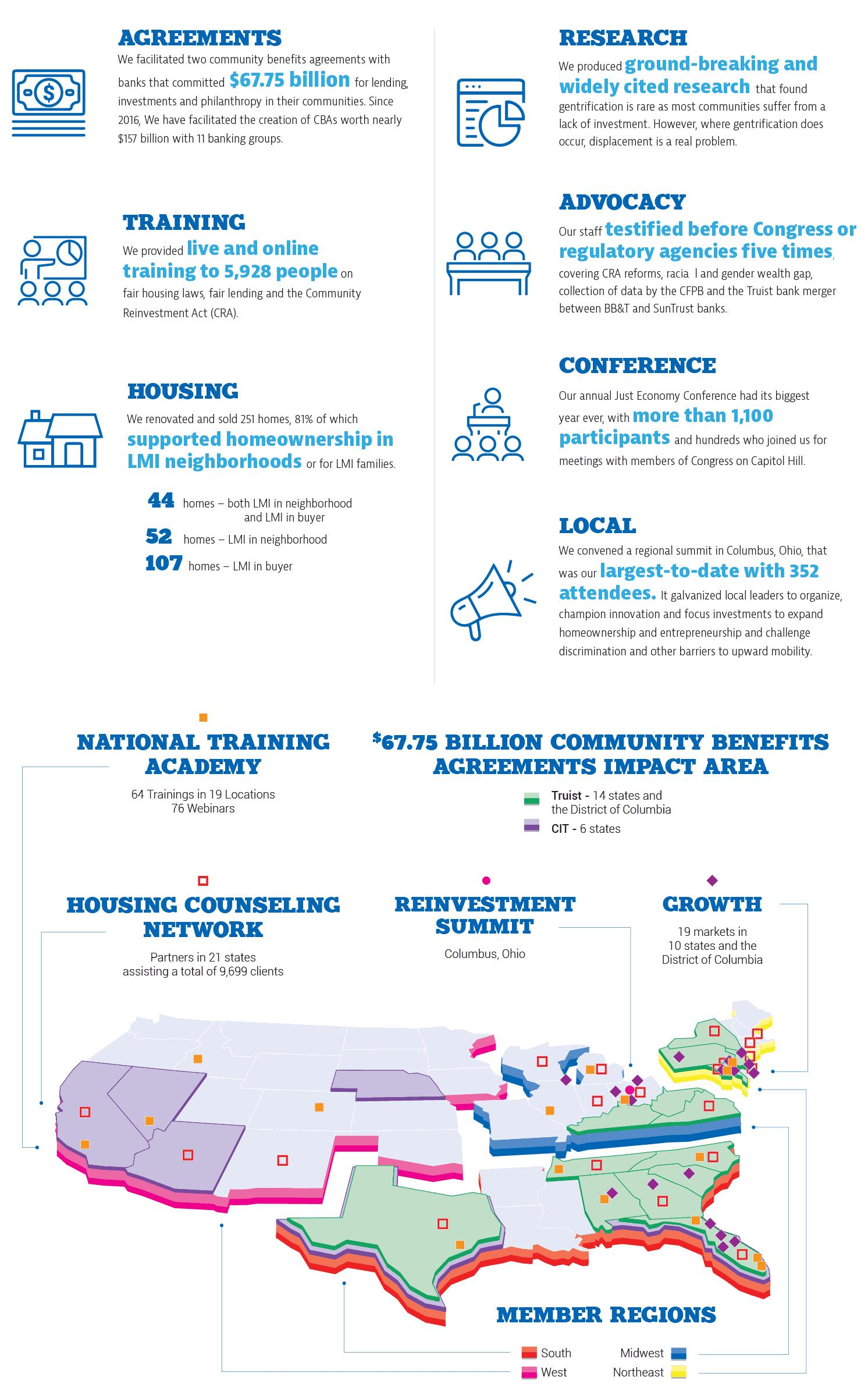 NCRC Impact