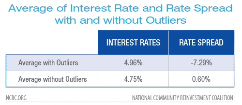 Average of Interest Rate and Rate Spread with and without Outliers