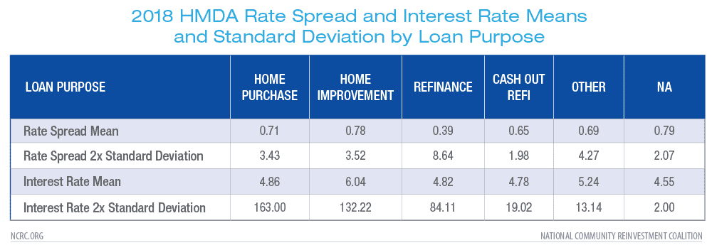 Limiting Interest Rate and Rate Spread Outliers in HMDA Data