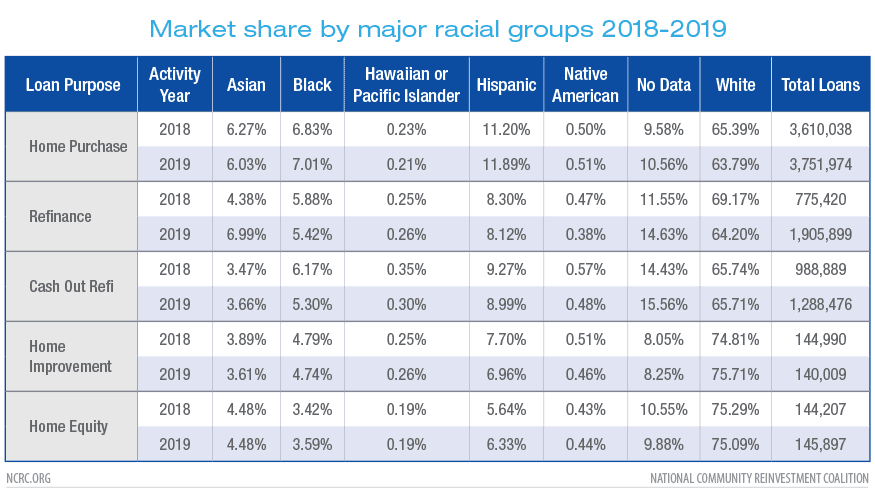 Market share by major racial groups 2018-2019