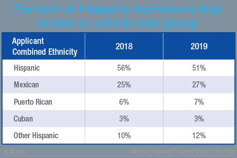 Percent of Hispanic borrowers that chose an ethnic sub-group