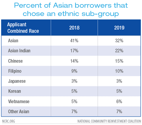 Percent of Asian borrowers that chose an ethnic sub-group
