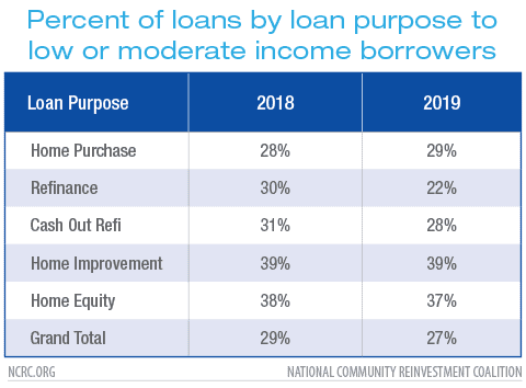 Percent of loans by loan purpose to low or moderate income borrowers