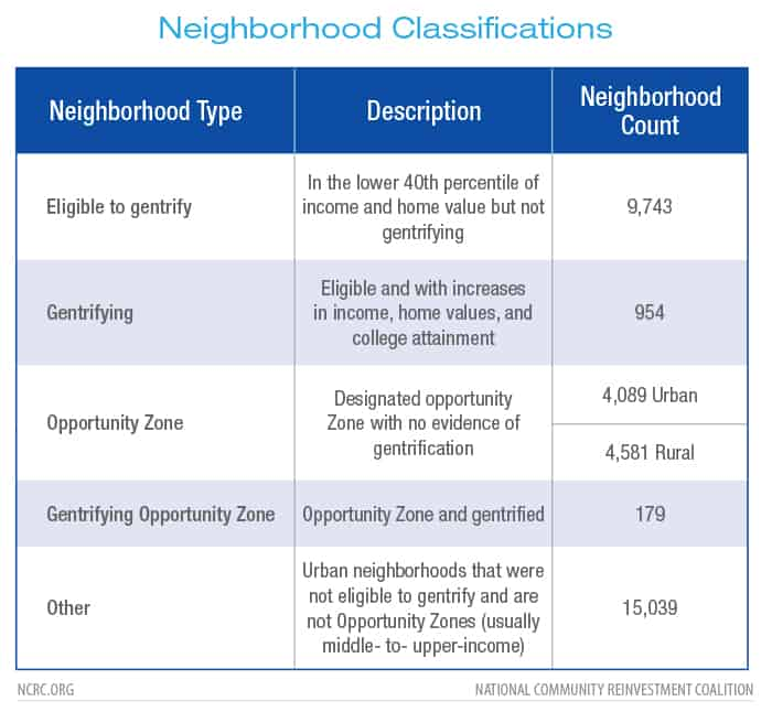 Neighborhood categories used in this study with description