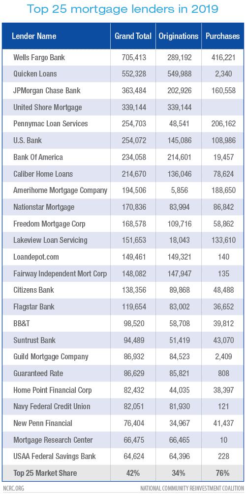 Top 25 mortgage lenders in 2019