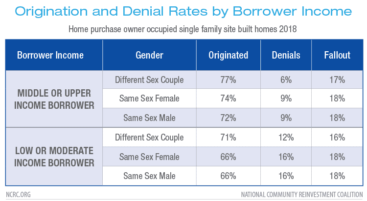 Origination and Denial Rates by Borrower Income