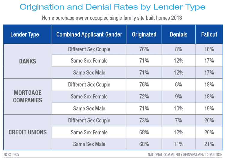 Origination and Denial Rates by Lender Type