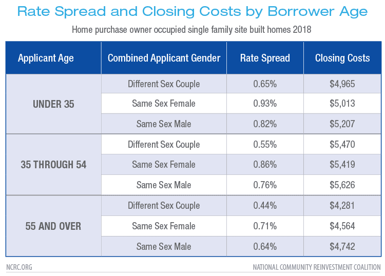 Rate Spread and Closing Costs by Borrower Age