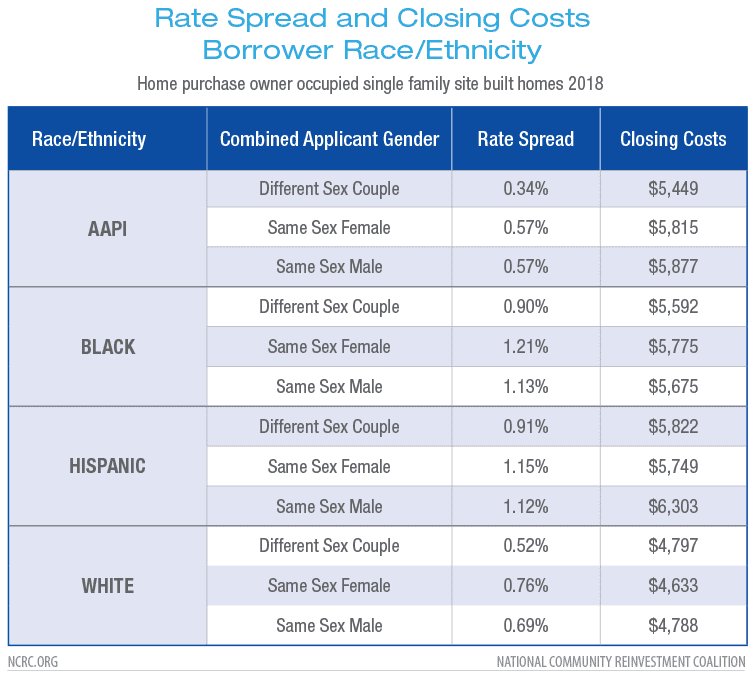 Rate Spread and Closing Costs Borrower Race/Ethnicity