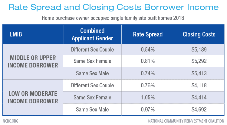 Rate Spread and Closing Costs Borrower Income