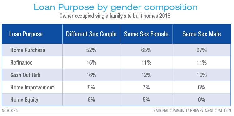 Loan Purpose by gender composition