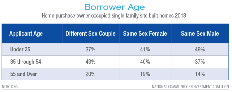 Borrower Age