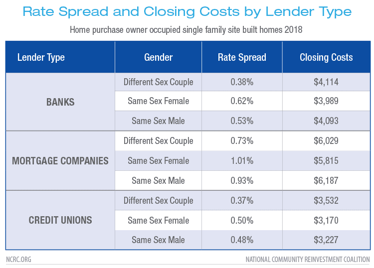 Rate Spread and Closing Costs by Lender Type