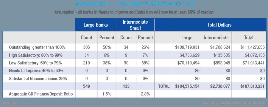 No Bank Wants to Fail
