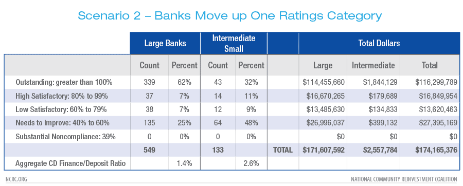Banks Move up One Ratings Category
