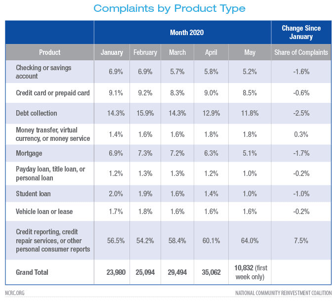 Complaints by product type