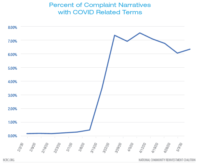 Percent of complaint narrative with COVID related terms