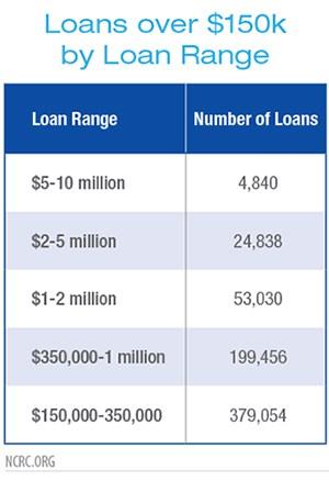 Loans over $150k by Loan Range