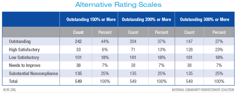 Alternative Rating Scales