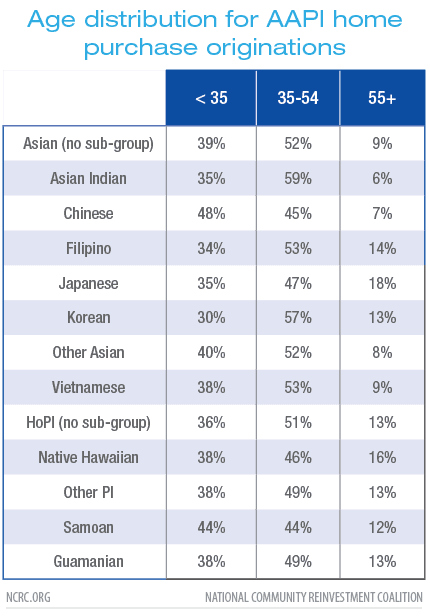 Age distribution for AAPI home purchase originations