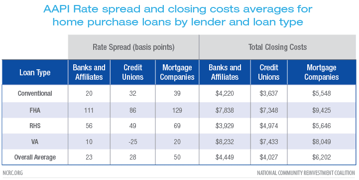 AAPI Rate spread and closing costs averages for home purchase loans by lender and loan type