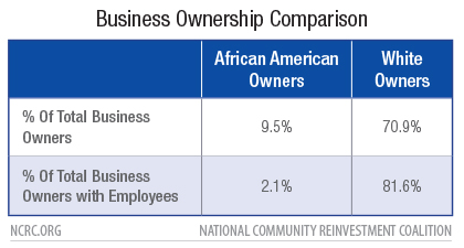 Impact of COVID-19 on African American Entrepreneurship in Piedmont, North Carolina